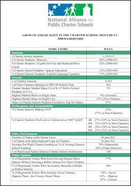 Microsoft Word - Charter Dashboard 2008.doc