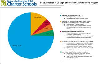CSP Pie Chart FY13