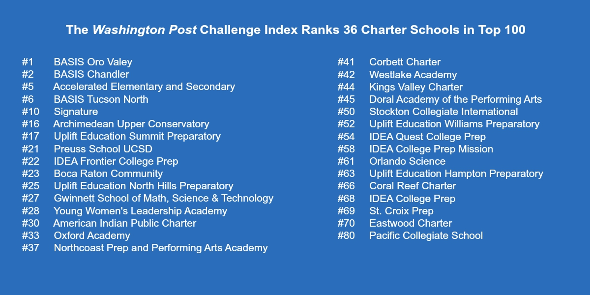 Washington Post Challenge Index charter schools