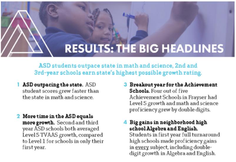 ASD Results