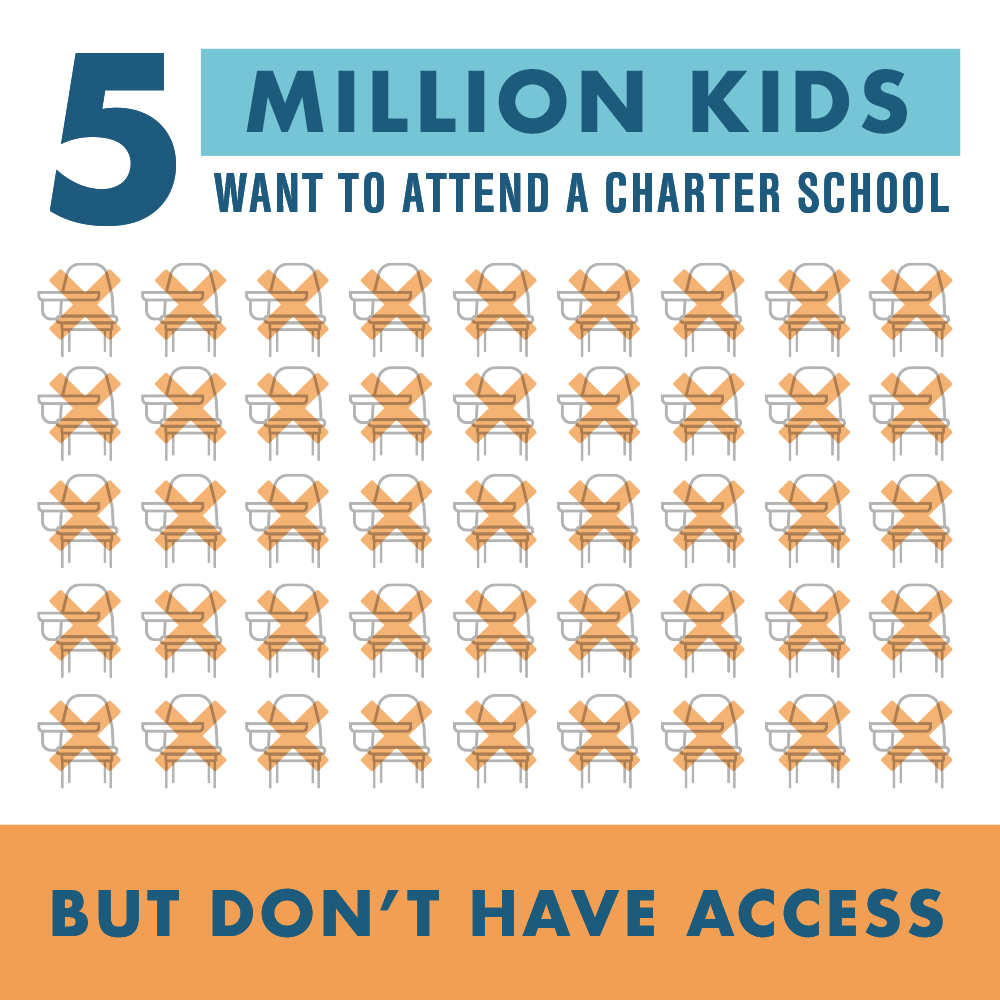 5 million students are waiting to go to a high-quality public charter school