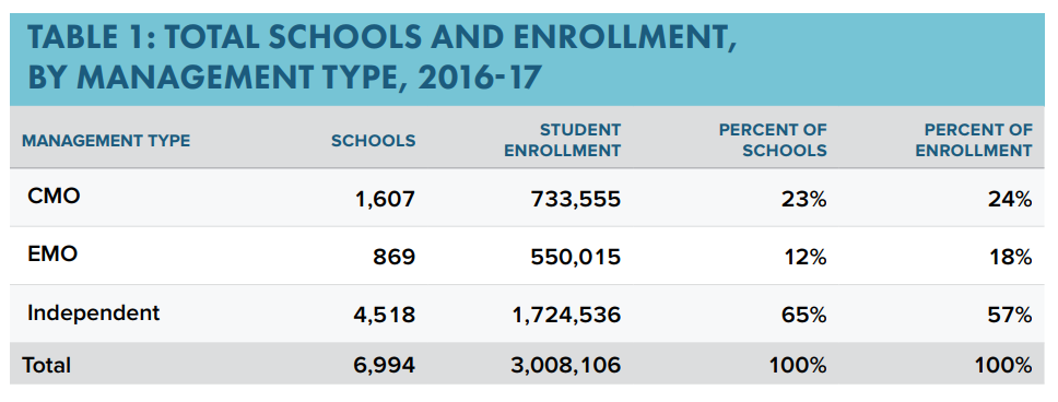Graph with Total Charter Schools and Enrollment by Management Type, 2016-17