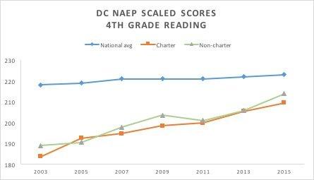 naep_graph_2