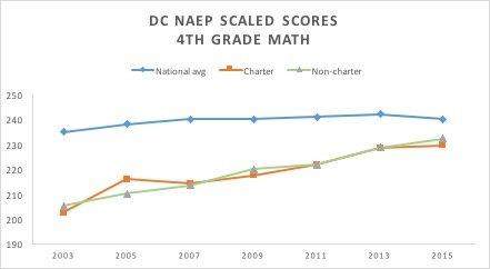 naep_graph_3-1