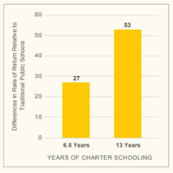 Graph from University of Arkansas Report, A Good Investment The Updated Productivity of Public Charter Schools in Eight U.S. Cities