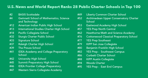 U S  News and World Report Ranks 28 Public Charter Schools